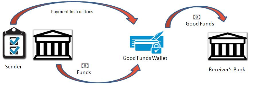 Good Funds Real Estate Transaction